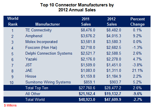 2012 top 10 connector manufacturers