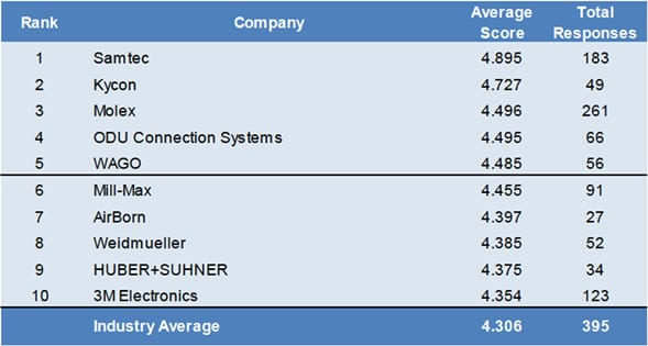 2018 US Customer Survey Top 10 Connector Manufactuers Overall Performance