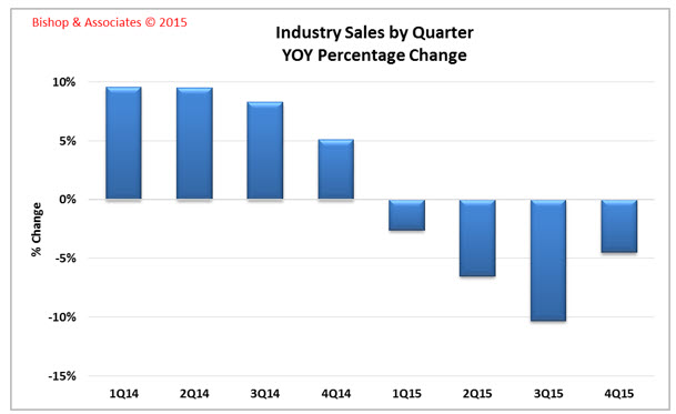 industry-sales-by-quarter