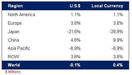 Sales performance by region