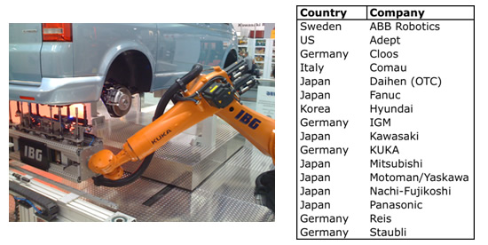 Manufacturers of industrial robots