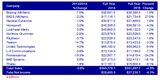 2015 Sales for companies in the military market