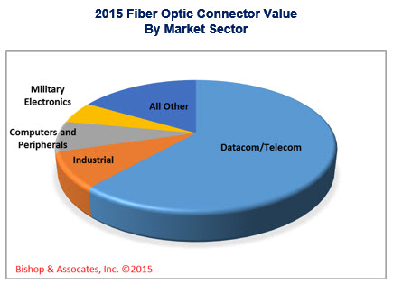 Fiber optic connector value by market sector