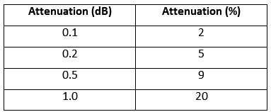 Attenuation table