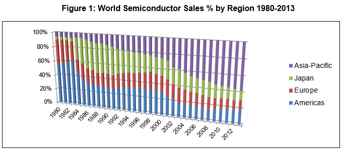 Figure 1: World Semiconductor Sales % by Region 1980-2013