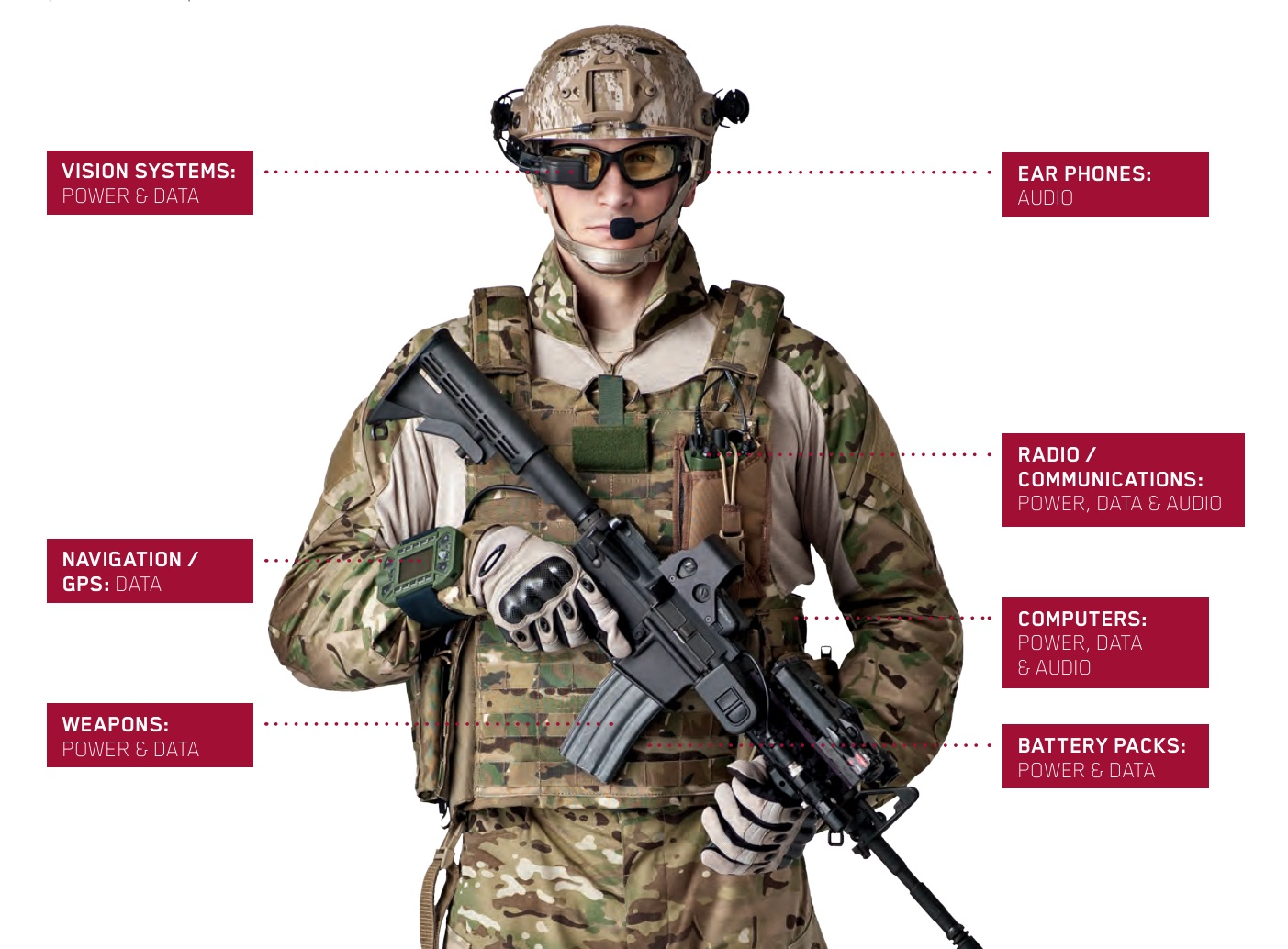 military wearables