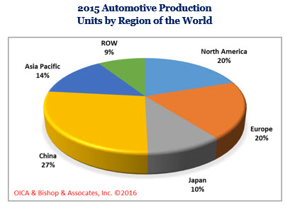Automotive market 2015 Units produced by region