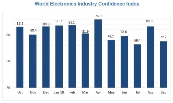 October 2018 World Electronic Industry Confidence Index Chart