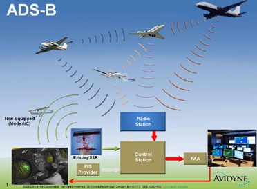 Satellite signals to airliners