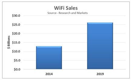 wifi-sales-2014-2019
